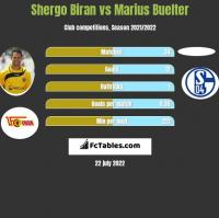Shergo Biran vs Marius Buelter h2h player stats