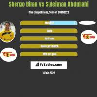 Shergo Biran vs Suleiman Abdullahi h2h player stats