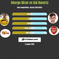 Shergo Biran vs Kai Havertz h2h player stats