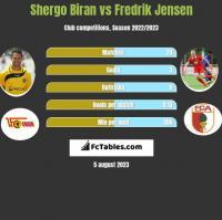 Shergo Biran vs Fredrik Jensen h2h player stats