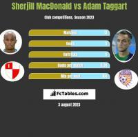 Sherjill MacDonald vs Adam Taggart h2h player stats