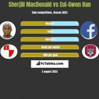 Sherjill MacDonald vs Eui-Gwon Han h2h player stats