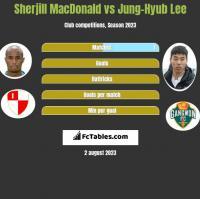 Sherjill MacDonald vs Jung-Hyub Lee h2h player stats