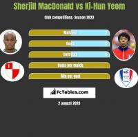 Sherjill MacDonald vs Ki-Hun Yeom h2h player stats
