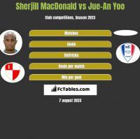 Sherjill MacDonald vs Jue-An Yoo h2h player stats