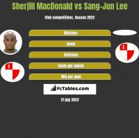 Sherjill MacDonald vs Sang-Jun Lee h2h player stats