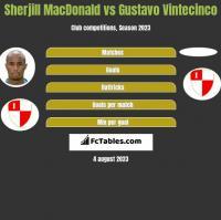 Sherjill MacDonald vs Gustavo Vintecinco h2h player stats