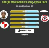 Sherjill MacDonald vs Sang-Hyeok Park h2h player stats
