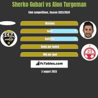 Sherko Gubari vs Alon Turgeman h2h player stats