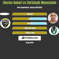 Sherko Gubari vs Christoph Monschein h2h player stats