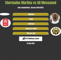 Shermaine Martina vs Ali Messaoud h2h player stats