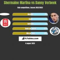 Shermaine Martina vs Danny Verbeek h2h player stats