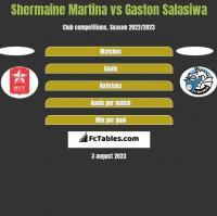 Shermaine Martina vs Gaston Salasiwa h2h player stats