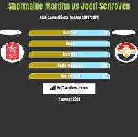 Shermaine Martina vs Joeri Schroyen h2h player stats