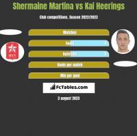 Shermaine Martina vs Kai Heerings h2h player stats