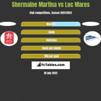 Shermaine Martina vs Luc Mares h2h player stats