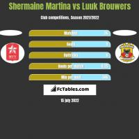 Shermaine Martina vs Luuk Brouwers h2h player stats
