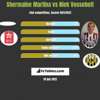 Shermaine Martina vs Niek Vossebelt h2h player stats