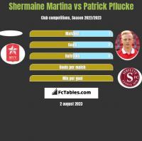 Shermaine Martina vs Patrick Pflucke h2h player stats