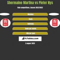 Shermaine Martina vs Pieter Nys h2h player stats
