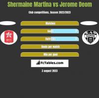 Shermaine Martina vs Jerome Deom h2h player stats