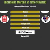 Shermaine Martina vs Timo Stavitski h2h player stats