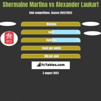 Shermaine Martina vs Alexander Laukart h2h player stats