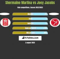 Shermaine Martina vs Joey Jacobs h2h player stats