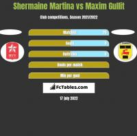 Shermaine Martina vs Maxim Gullit h2h player stats