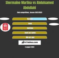 Shermaine Martina vs Abdulsamed Abdullahi h2h player stats