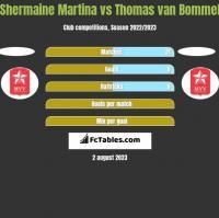 Shermaine Martina vs Thomas van Bommel h2h player stats