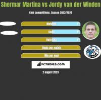 Shermar Martina vs Jordy van der Winden h2h player stats