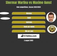 Shermar Martina vs Maxime Gunst h2h player stats