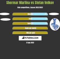 Shermar Martina vs Stefan Velkov h2h player stats