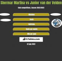 Shermar Martina vs Junior van der Velden h2h player stats