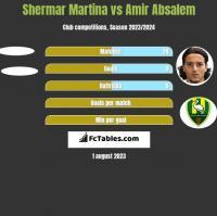 Shermar Martina vs Amir Absalem h2h player stats