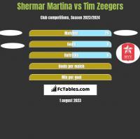 Shermar Martina vs Tim Zeegers h2h player stats