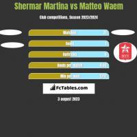 Shermar Martina vs Matteo Waem h2h player stats