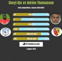 Sheyi Ojo vs Adrien Thomasson h2h player stats
