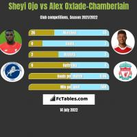 Sheyi Ojo vs Alex Oxlade-Chamberlain h2h player stats