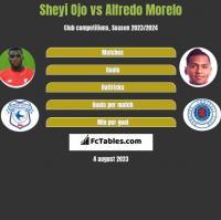 Sheyi Ojo vs Alfredo Morelo h2h player stats