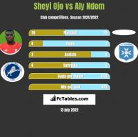 Sheyi Ojo vs Aly Ndom h2h player stats
