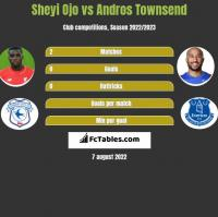 Sheyi Ojo vs Andros Townsend h2h player stats