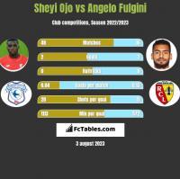 Sheyi Ojo vs Angelo Fulgini h2h player stats