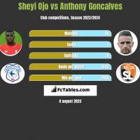 Sheyi Ojo vs Anthony Goncalves h2h player stats