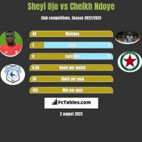 Sheyi Ojo vs Cheikh Ndoye h2h player stats