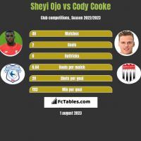 Sheyi Ojo vs Cody Cooke h2h player stats