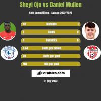 Sheyi Ojo vs Daniel Mullen h2h player stats