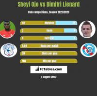 Sheyi Ojo vs Dimitri Lienard h2h player stats