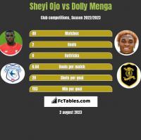 Sheyi Ojo vs Dolly Menga h2h player stats